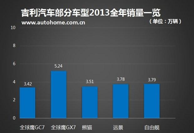 2013年自主品牌汽车销量分析