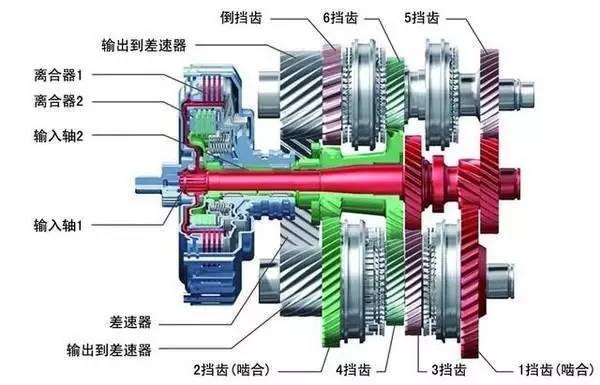 中国品牌想要造好双离合变速箱,很难!